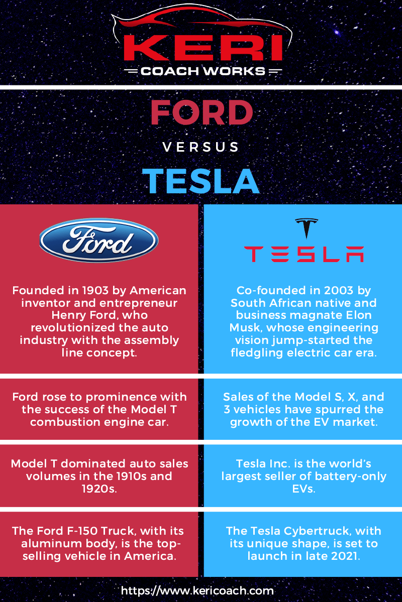 Keri Coach Works Ford versus Tesla